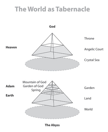 heaventempleearth-diagramv2